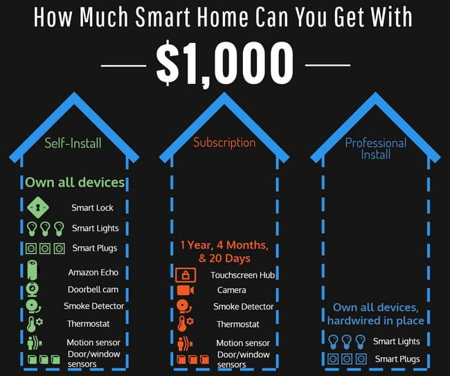3 Ways To Turn Your Current Home To A Smart Home 2019